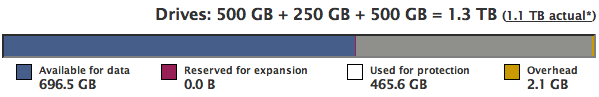 500GB + 250GB + 500GB = 1.3TB (1.1TB actual), 696GB available for data