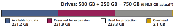 500GB + 250GB + 500GB = 1.3TB (1.1TB actual), 231GB available for data, 231GB reserved for expansion