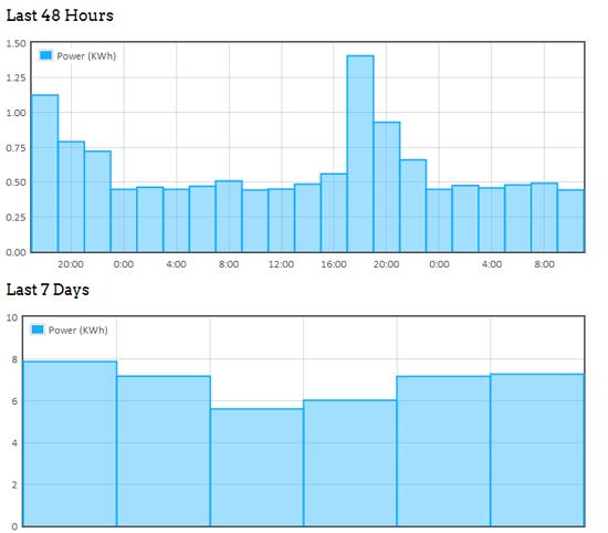 Power usage graphs