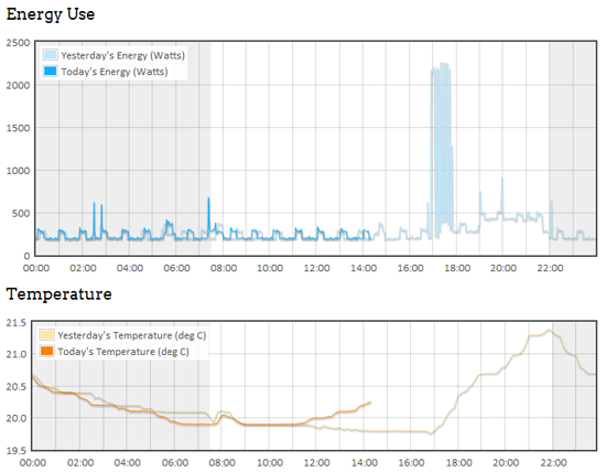 Recent energy usage/temperature graphs
